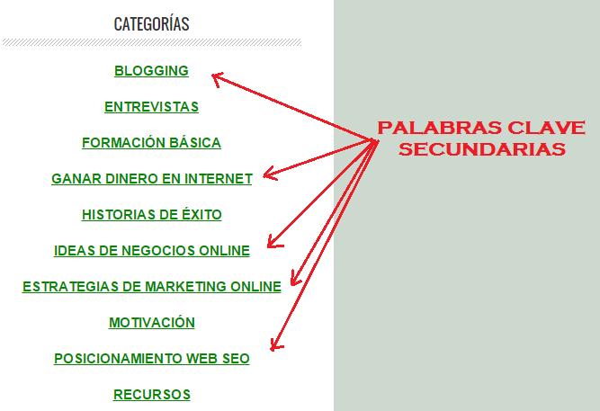 buscar palabras clave SEO para posicionar un blog