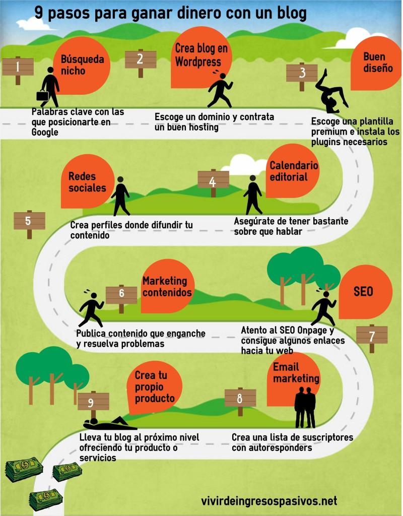 9 pasos para ganar dinero con un blog