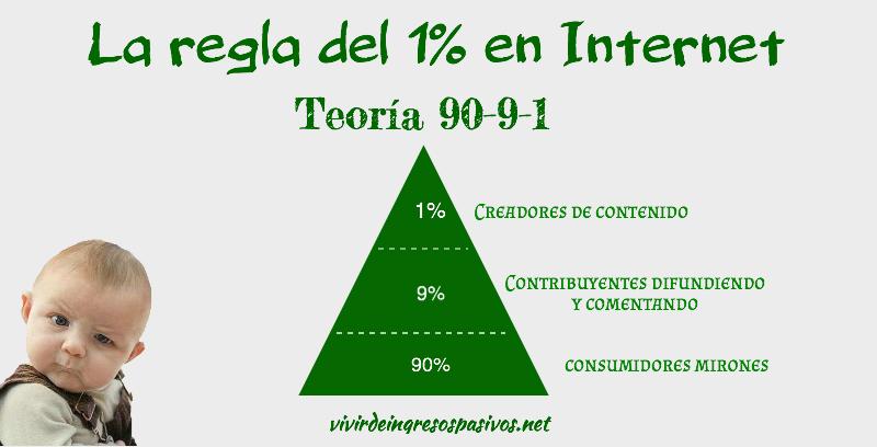 regla 1% internet