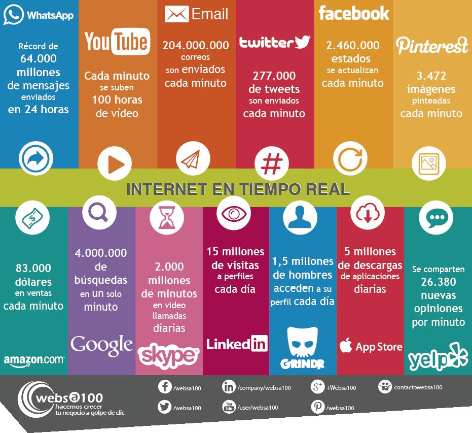 uso de las redes sociales en tiempo real